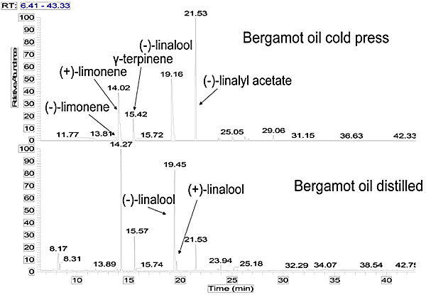 13.1.Comparison_of_bergamot_oils_using_GC-MS_analysis_with_enantiomeric_column